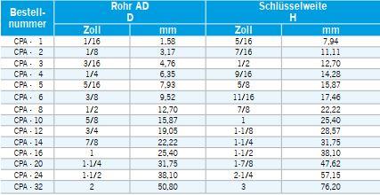 Tabelle_CPA_zoelligcciifyKEXmzc9